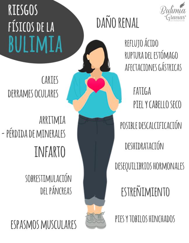 consecuencias fisicas bulimia